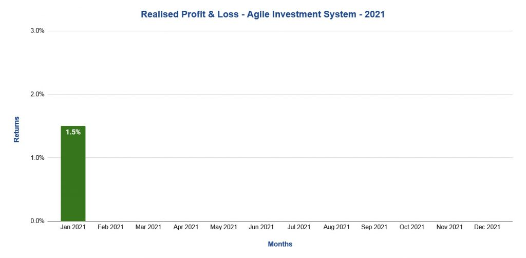 Agile Investment System