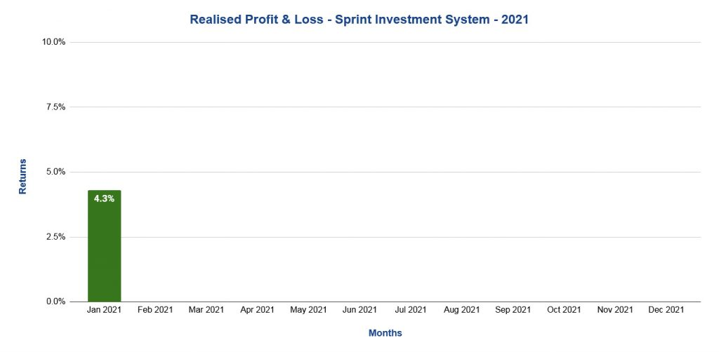 Sprint Investment System